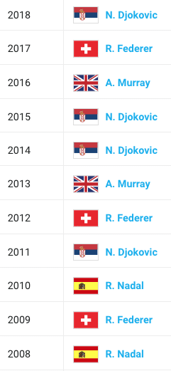 Wimbledon mens singles past champions