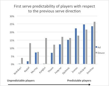 First serve prediction in tennis based on previous serve