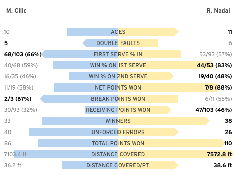 Rafa Nadal match stats vs Cilic US Open 2019