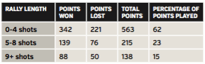 Rafa Nadal points played stats French Open