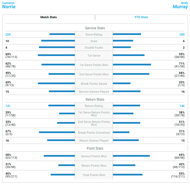 Murray Norrie match stats