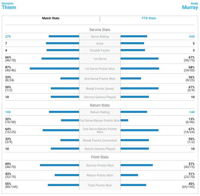 Thiem Murray match stats