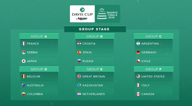 Davis Cup 2019 groups