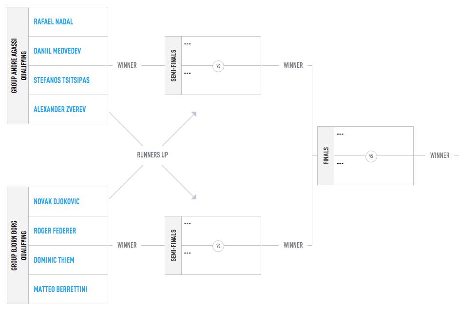 ATP Finals draw 2019