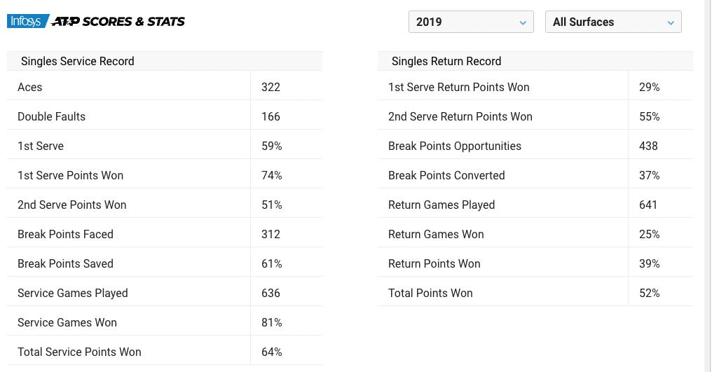 Andrey Rublev statistics 2019
