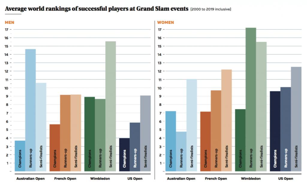 Grand Slam world rankings