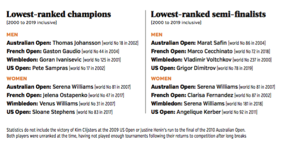 Lowest ranked Grand Slam champions