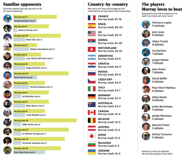 Andy Murray most regular opponents record