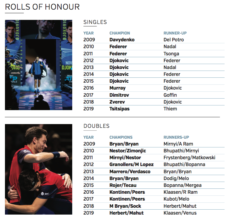 ATP Finals roll of honour singles and doubles 2009 to 2019