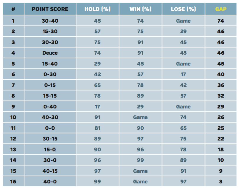 How to play percentage tennis