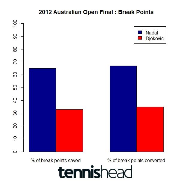 2012 Australian Open Final Nadal Djokovic