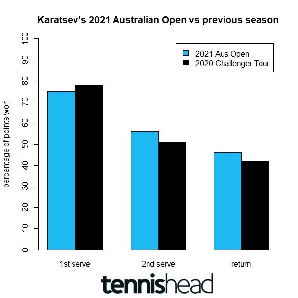 Surprise Australian Open Semi-Finalist Karatsev