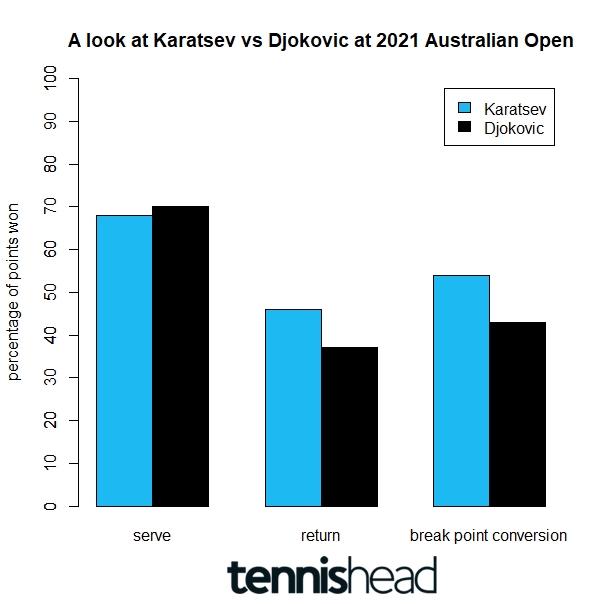 Preview of Australian Open Semifinal Karatsev vs Djokovic