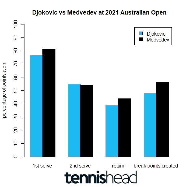 2021 Australian Open Djokovic vs Medvedev