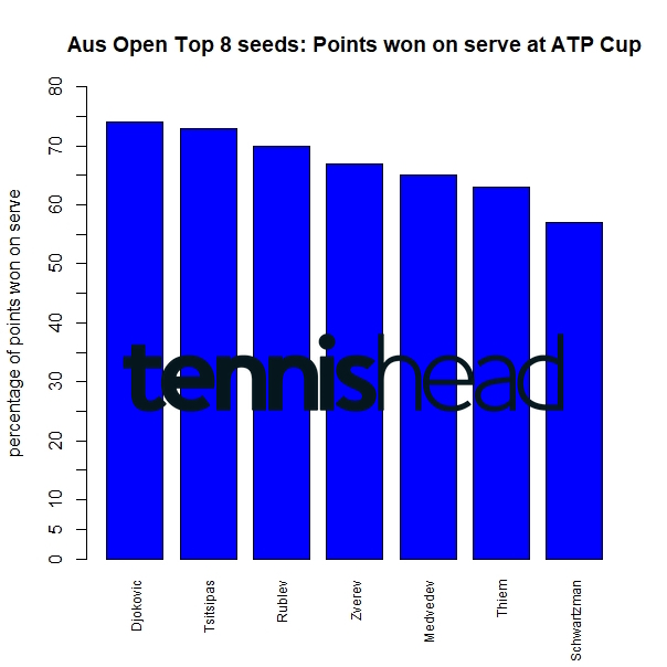 Top 8 seeds at the 2021 ATP Cup