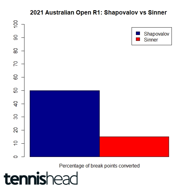 Shapovalov vs Sinner Australian Open 2021