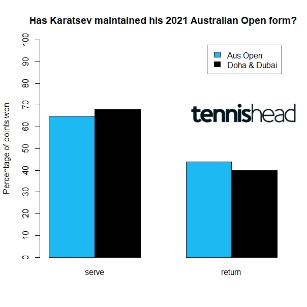A look at whether Aslan Karatsev has maintained his Aus Open form and why he could take the Miami Open title