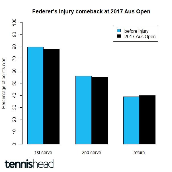 Roger Federer injury comeback at the 2017 Australian Open