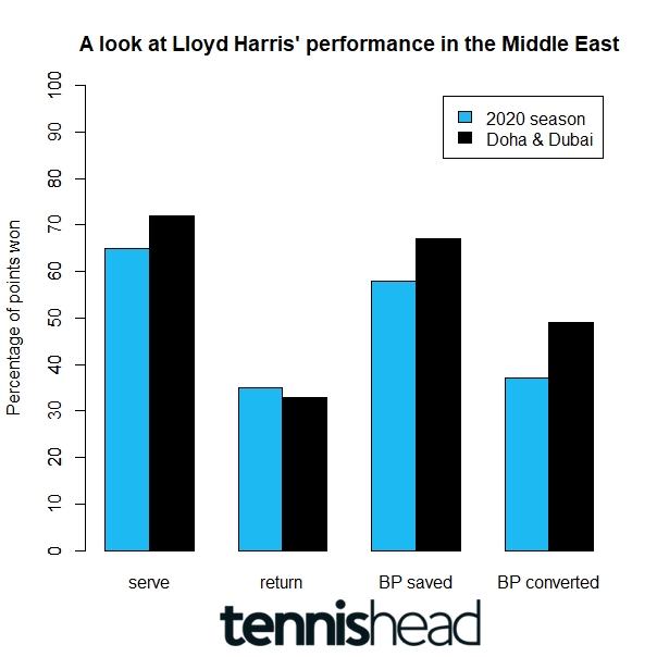 Lloyd Harris performance in the Middle East