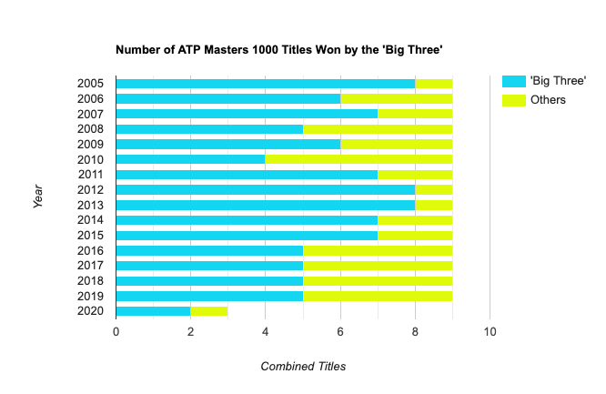 Combined Masters 1000 Titles Stacked Bar Graph