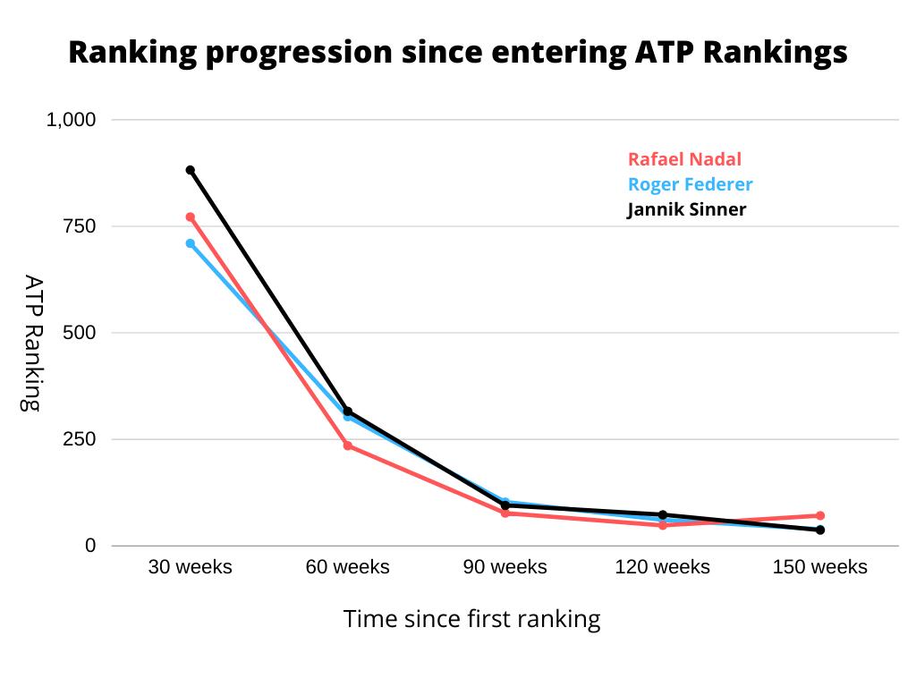Federer Nadal Sinner Ranking Progression