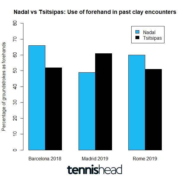 Possible key to determining winner of Nadal vs Tsitsipas Barcelona 2021 final
