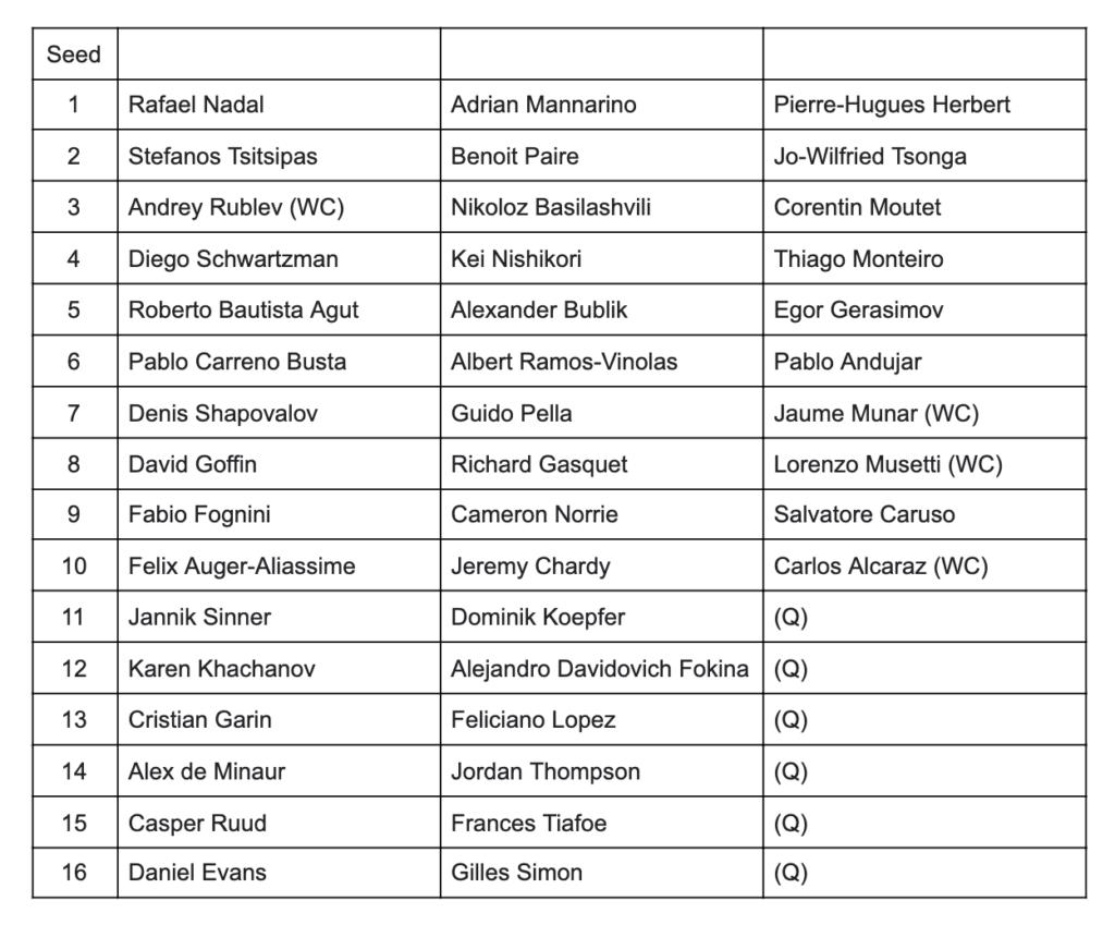 Barcelona Open 2021 Player List