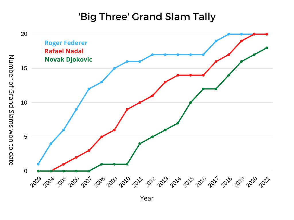 Federer Nadal Djokovic Grand Slam Tally Graph