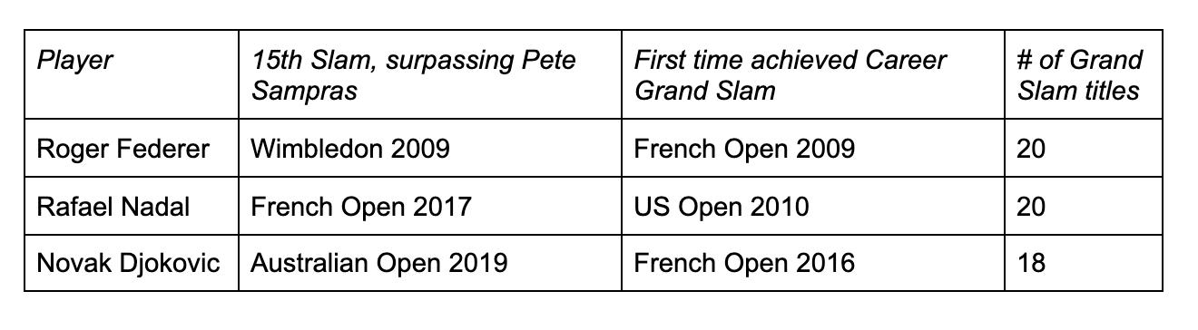 Federer Nadal Djokovic Slam Milestones