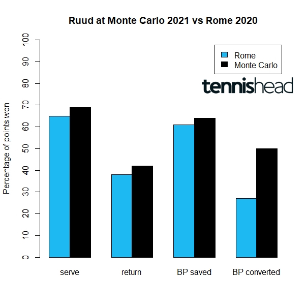 Casper Ruud at Monte Carlo 2021 vs Rome 2020