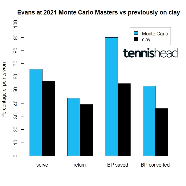 Dan Evans remarkable improvement on clay