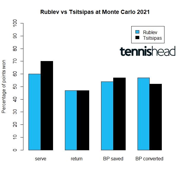 Rublev vs Tsitsipas Monte Carlo final preview