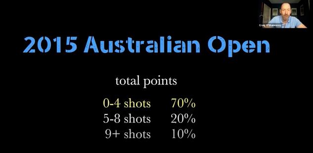 Craig O'Shannessy first 4 shots