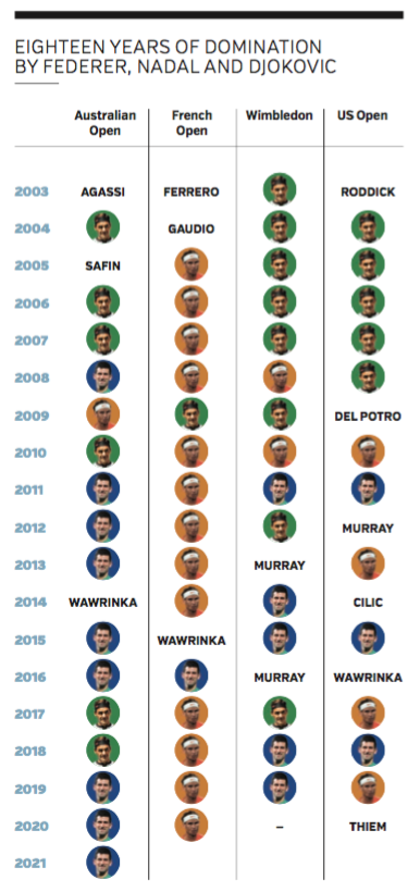 Graph showing 18 years of domination by Nadal Djokovic Federer