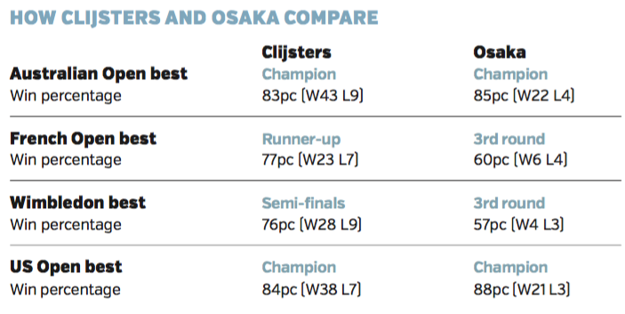 How Naomi Osaka compares with Kim Clijsters