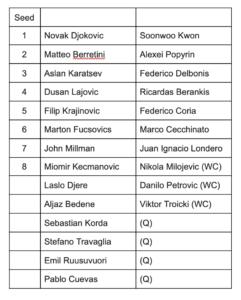 Serbia Open Player List