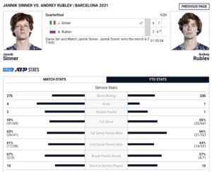 Jannik Sinner Andrey Rublev Stats