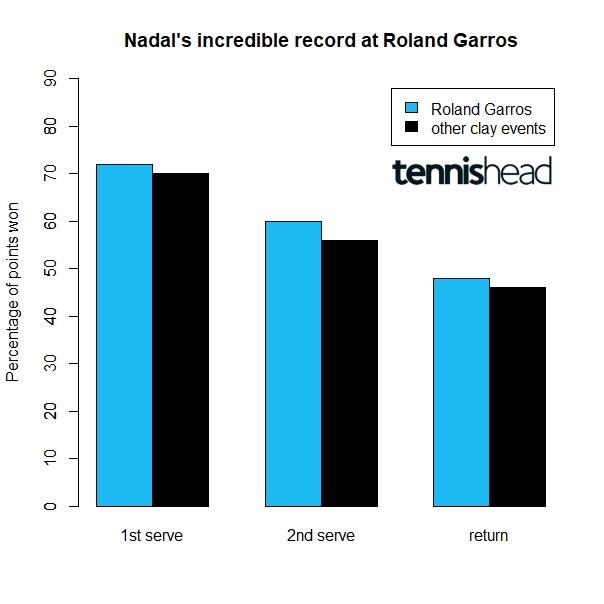 Rafa Nadal incredible Roland Garros record