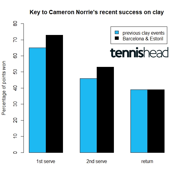 Why Cameron Norrie has been so successful on clay in the last 2 weeks