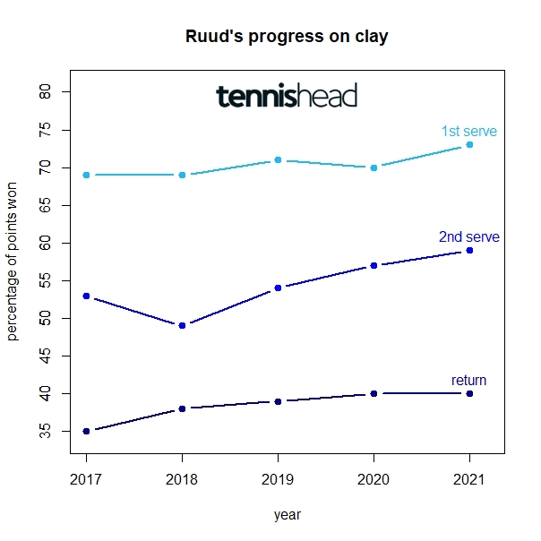 Why Casper Ruud could have a good run at RG