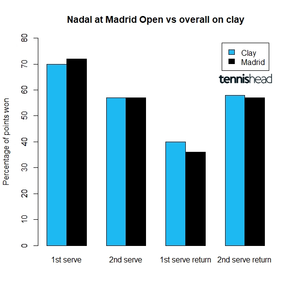Why is the Madrid Open the least successful of the big clay tournaments for Rafa Nadal?