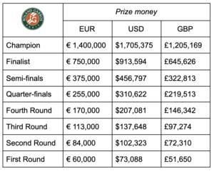 French Open 2021 Prize Money Breakdown