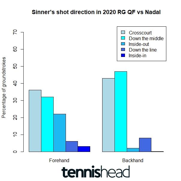 How Jannik Sinner should change his strategy in Rafa Nadal rematch