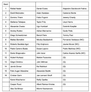 Madrid Masters Player List