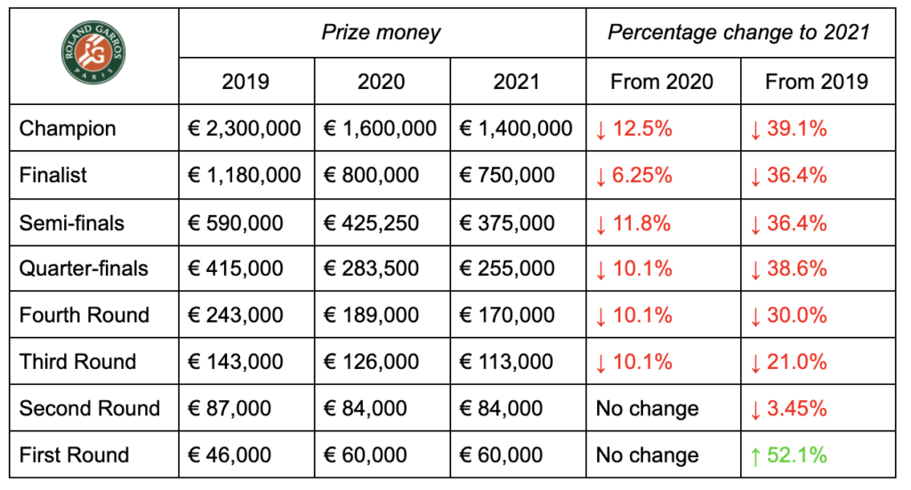 French Open 2021-2020-2019 prize money comparison
