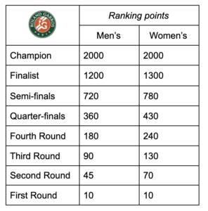 French Open 2021 Ranking Points Breakdown