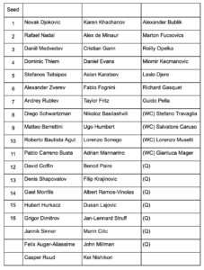Rome Masters Entry List