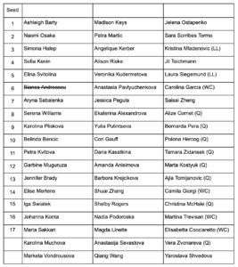 WTA Rome Entry List
