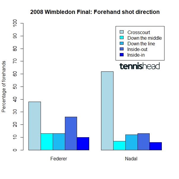 2008 Wimbledon Final Federer Nadal