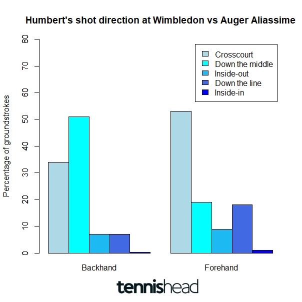 Halle semifinal Humbert vs Auger Aliassime